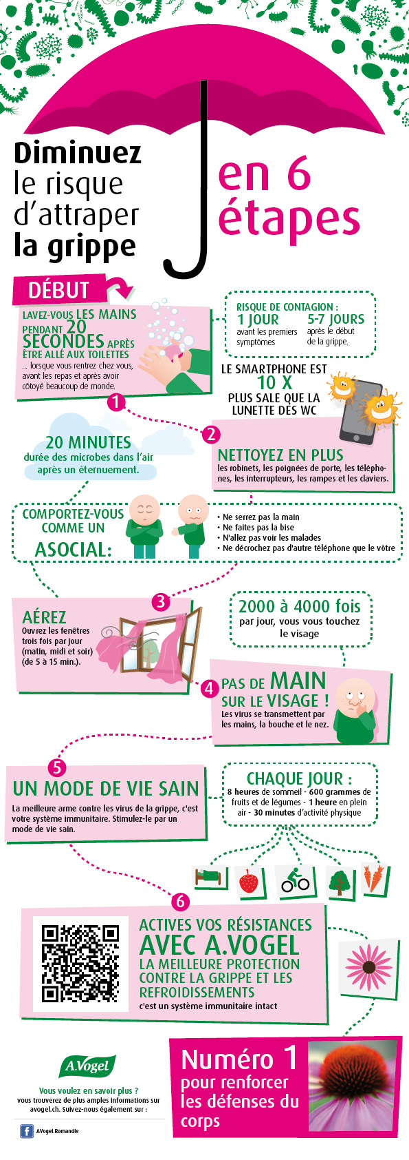 Infographie: Prevention de la Grippe