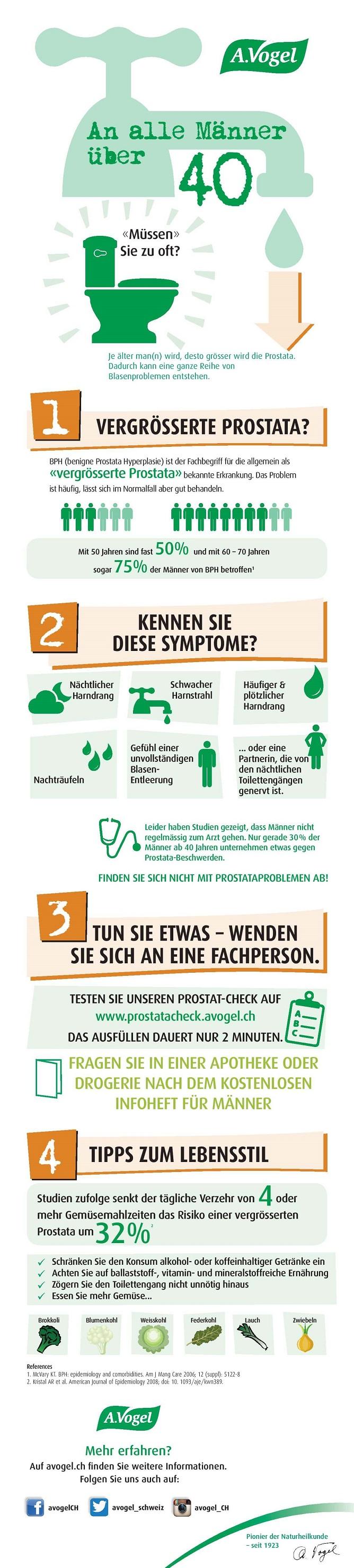 Prostatahyperplasie Infografik